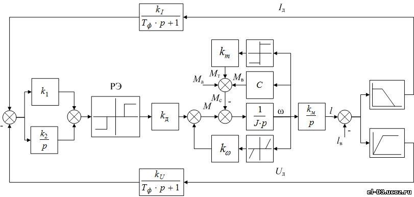 Структурная схема релейной