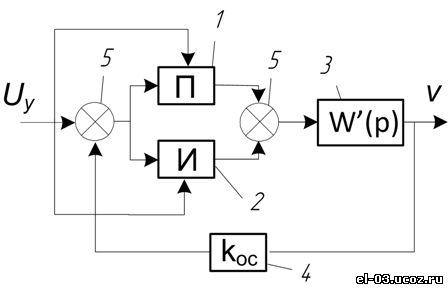 Структурная схема адаптивного