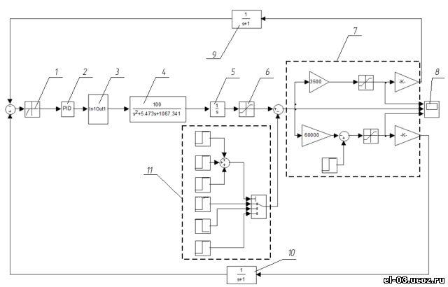 Схема модели дуговой печи с